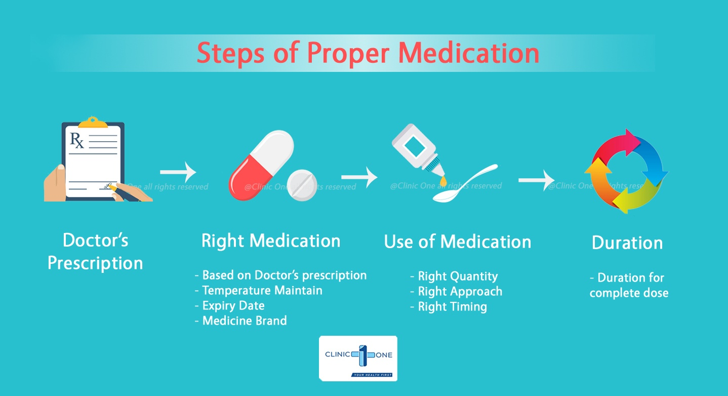 Clinic One Pharmacy - Complete medication cycle