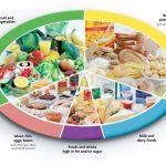 Dietary consultation in Kathmandu Nepal