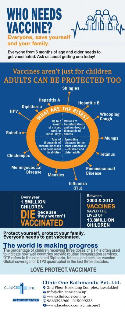 Vaccination in kathmandu Nepal, Immunization schedule Nepal